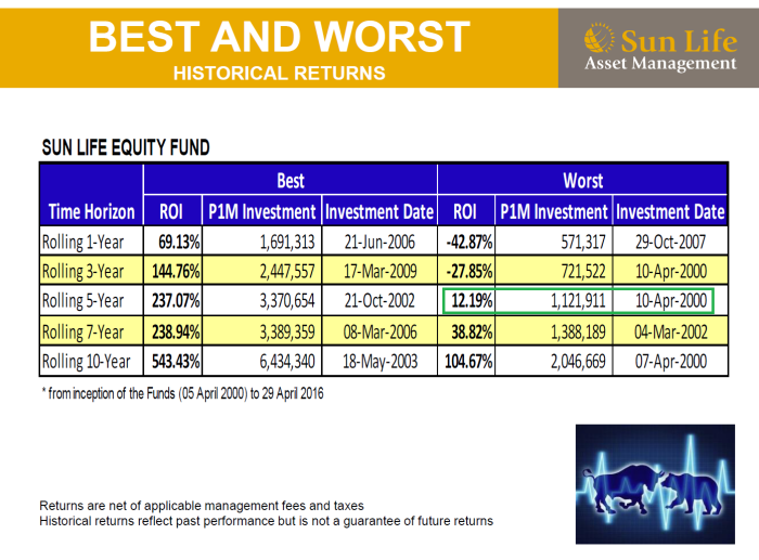 equity worst 5 yrs